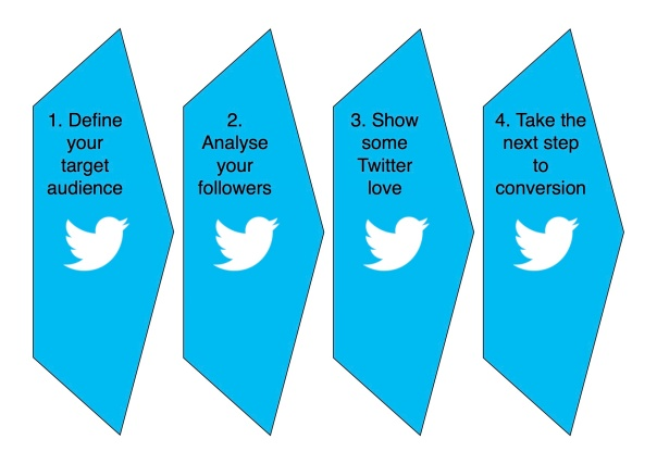 Twitter Sales Funnel