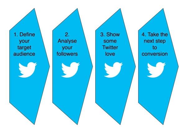 Twitter Sales Funnel