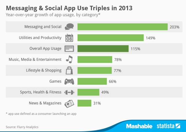 Statista-Infographic_1778_app-use-in-2013-