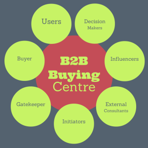 Buying centres in b2b marketing